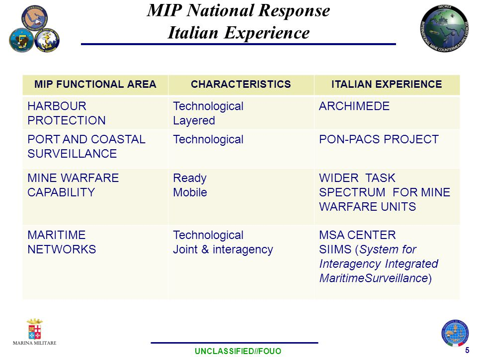 5 UNCLASSIFIED//FOUO MIP FUNCTIONAL AREACHARACTERISTICSITALIAN EXPERIENCE HARBOUR PROTECTION Technological Layered ARCHIMEDE PORT AND COASTAL SURVEILLANCE TechnologicalPON-PACS PROJECT MINE WARFARE CAPABILITY Ready Mobile WIDER TASK SPECTRUM FOR MINE WARFARE UNITS MARITIME NETWORKS Technological Joint & interagency MSA CENTER SIIMS (System for Interagency Integrated MaritimeSurveillance) MIP National Response Italian Experience