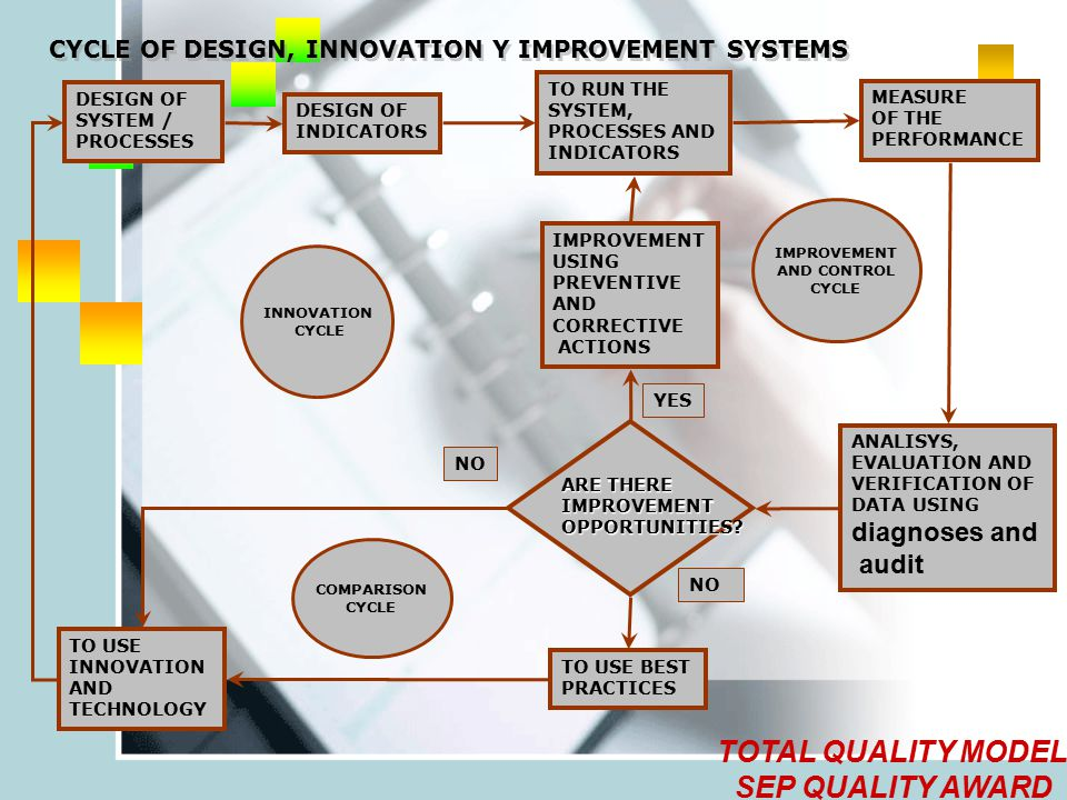CYCLE OF DESIGN, INNOVATION Y IMPROVEMENT SYSTEMS DESIGN OF SYSTEM / PROCESSES DESIGN OF INDICATORS TO RUN THE SYSTEM, PROCESSES AND INDICATORS MEASURE OF THE PERFORMANCE ANALISYS, EVALUATION AND VERIFICATION OF DATA USING diagnoses and audit IMPROVEMENT USING PREVENTIVE AND CORRECTIVE ACTIONS ARE THERE IMPROVEMENT OPPORTUNITIES.