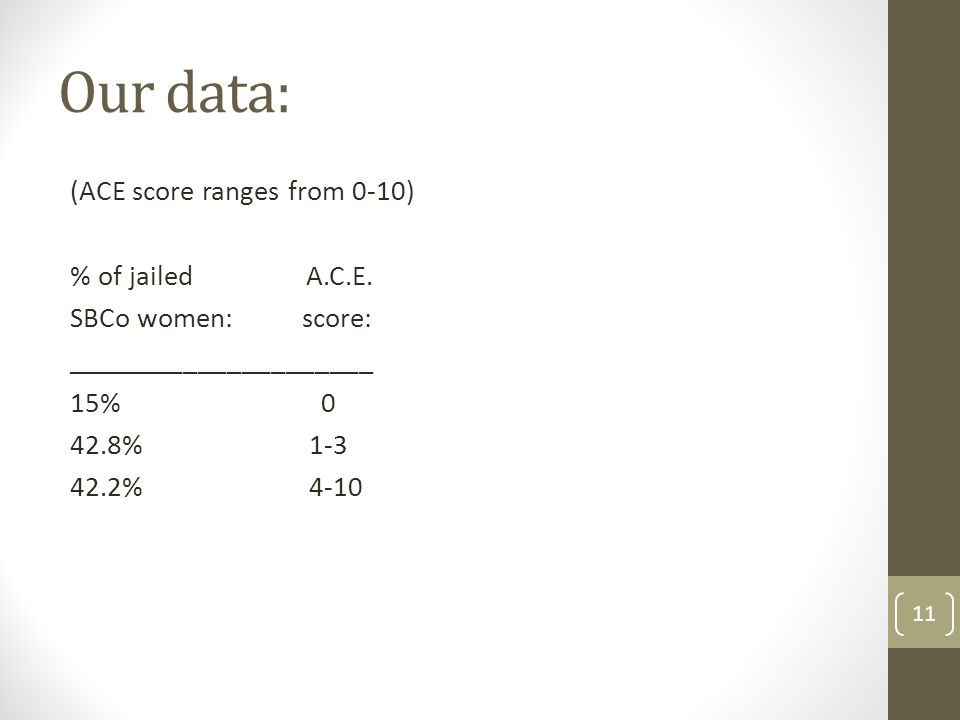 Our data: (ACE score ranges from 0-10) % of jailed A.C.E. SBCo women: score: _____________________ 15% 0 42.8% 1-3 42.2% 4-10 11