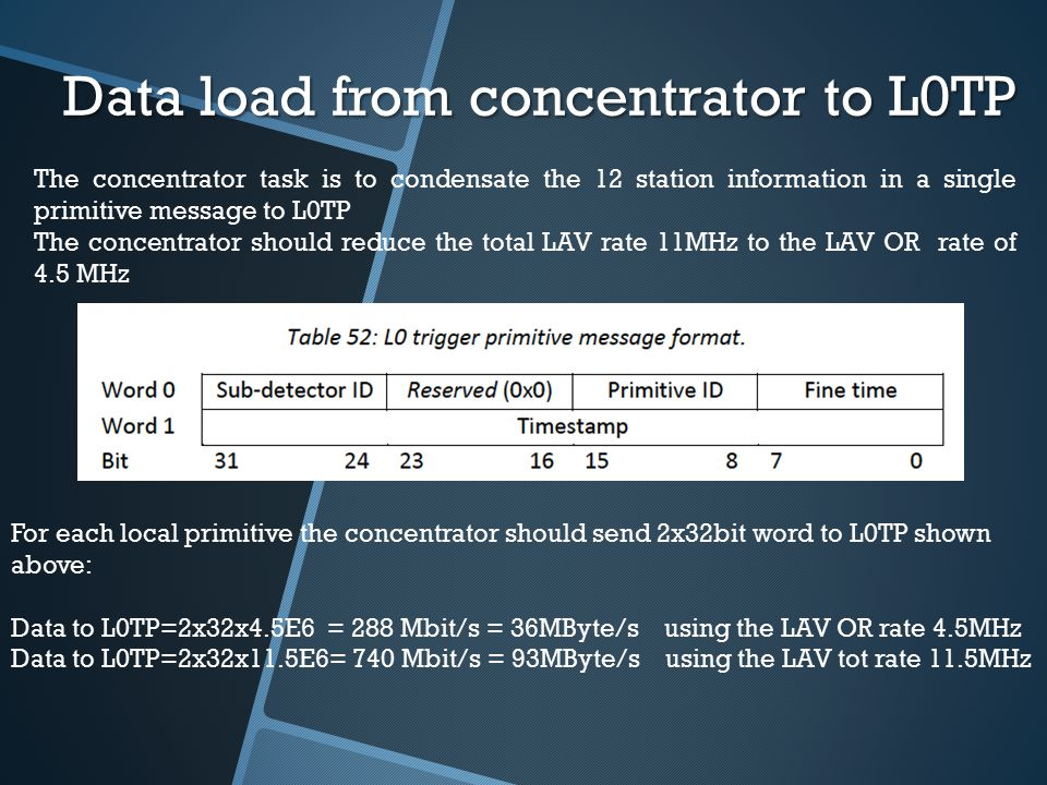 Data load from concentrator to L0TP For each local primitive the concentrator should send 2x32bit word to L0TP shown above: Data to L0TP=2x32x4.5E6 = 288 Mbit/s = 36MByte/s using the LAV OR rate 4.5MHz Data to L0TP=2x32x11.5E6= 740 Mbit/s = 93MByte/s using the LAV tot rate 11.5MHz The concentrator task is to condensate the 12 station information in a single primitive message to L0TP The concentrator should reduce the total LAV rate 11MHz to the LAV OR rate of 4.5 MHz