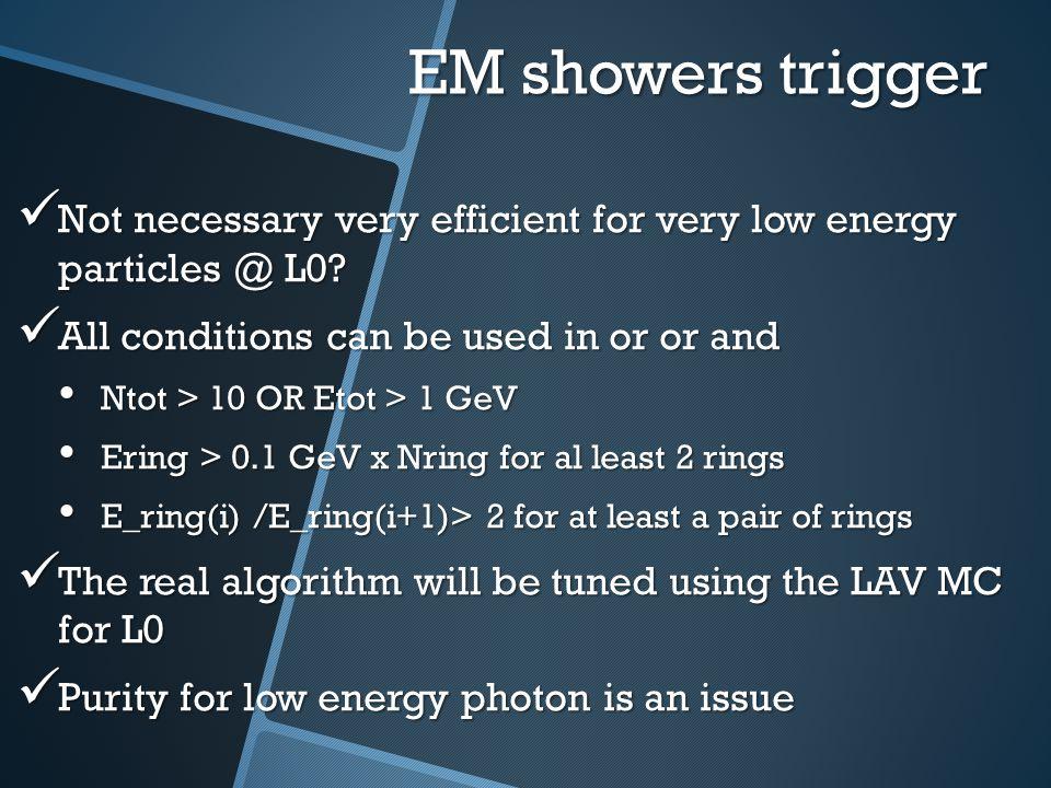 MC multiplicity MIP showers Muon 1 GeV Electron 1 GeV Not trivial to distinguish low energy photons form muons P.