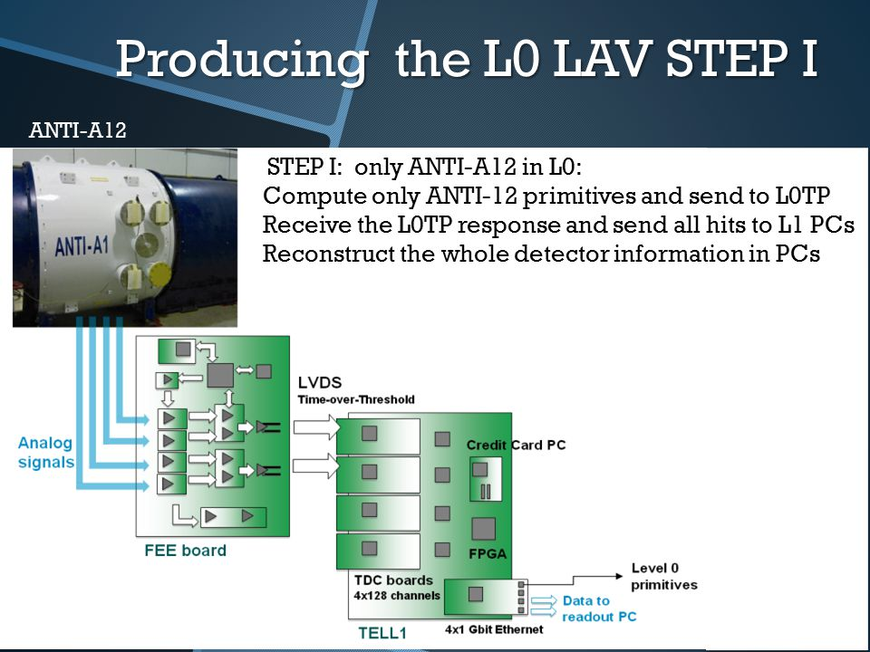 ANTI-A12 Producing the L0 LAV STEP I STEP I: only ANTI-A12 in L0: Compute only ANTI-12 primitives and send to L0TP Receive the L0TP response and send all hits to L1 PCs Reconstruct the whole detector information in PCs