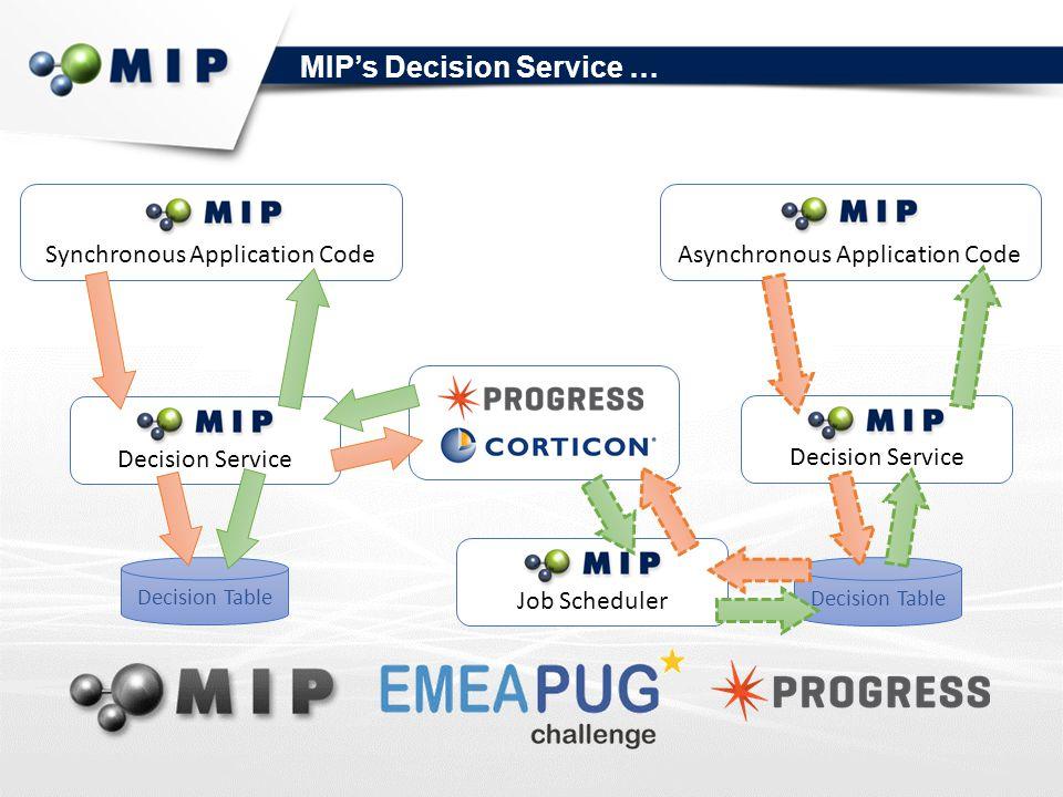 Synchronous Application CodeAsynchronous Application Code Decision Table Decision Service MIP's Decision Service … Decision ServiceJob Scheduler