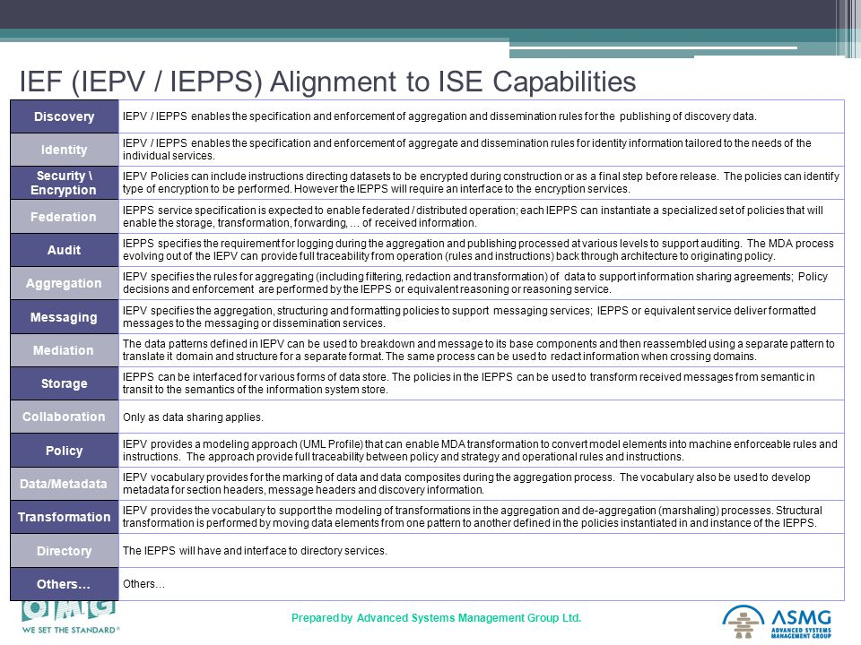 21 Prepared by Advanced Systems Management Group Ltd. IEF (IEPV / IEPPS) Alignment to ISE Capabilities Discovery Identity Security \ Encryption Federa