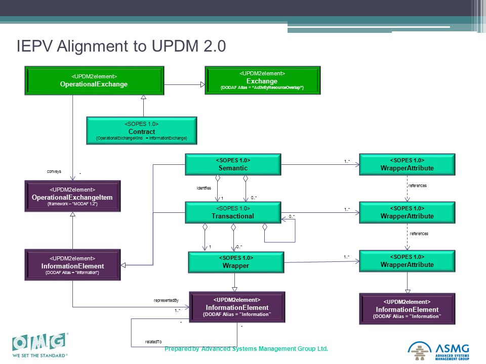 "26 Prepared by Advanced Systems Management Group Ltd. IEPV Alignment to UPDM 2.0 OperationalExchange OperationalExchangeItem {framework – ""MODAF 1.2""}"