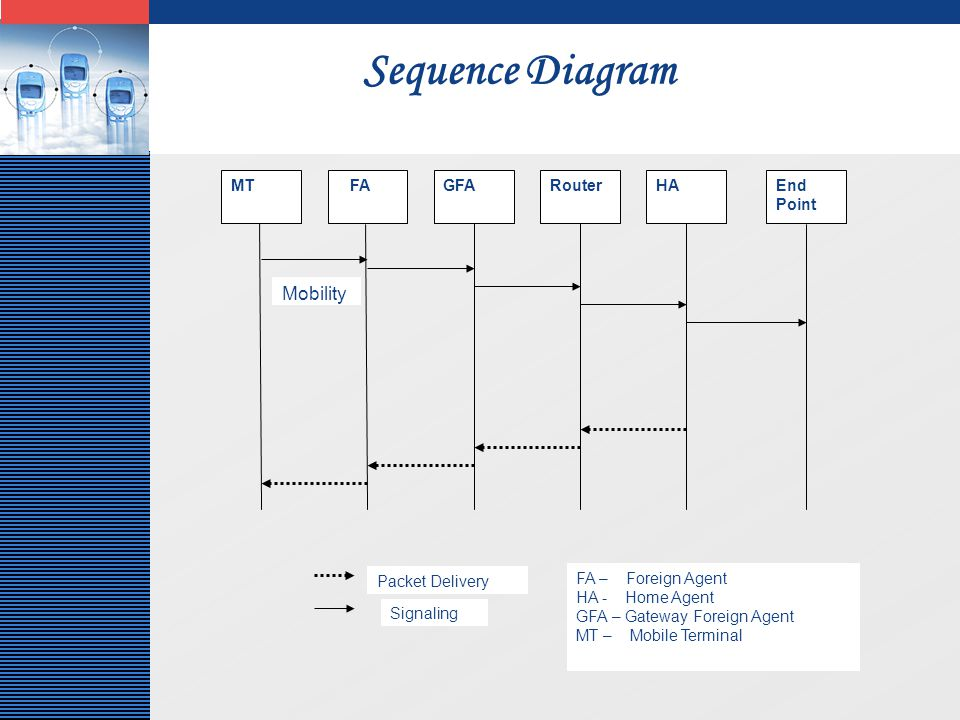 LOGO Sequence Diagram MT FAGFARouterHAEnd Point Mobility FA – Foreign Agent HA - Home Agent GFA – Gateway Foreign Agent MT – Mobile Terminal Signaling