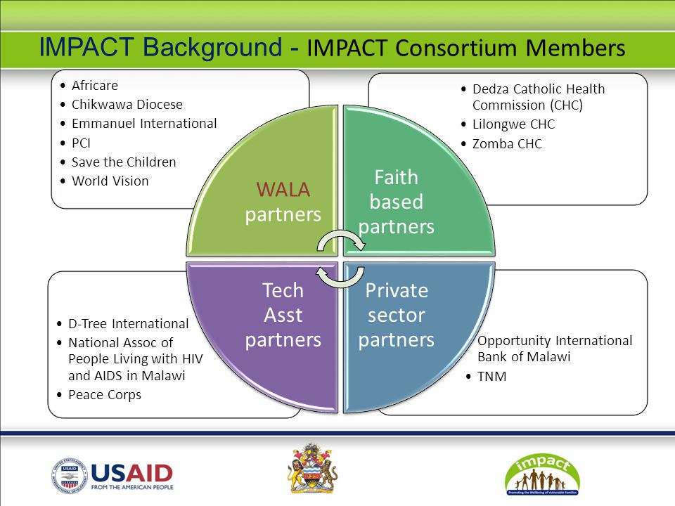 IMPACT Background - IMPACT Consortium Members Opportunity International Bank of Malawi TNM D-Tree International National Assoc of People Living with HIV and AIDS in Malawi Peace Corps Dedza Catholic Health Commission (CHC) Lilongwe CHC Zomba CHC Africare Chikwawa Diocese Emmanuel International PCI Save the Children World Vision WALA partners Faith based partners Private sector partners Tech Asst partners