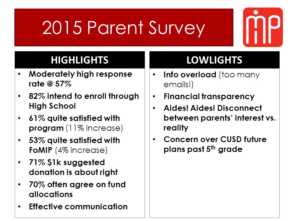 2015 Parent Survey Moderately high response rate @ 57% 82% intend to enroll through High School 61% quite satisfied with program (11% increase) 53% quite satisfied with FoMIP (4% increase) 71% $1k suggested donation is about right 70% often agree on fund allocations Effective communication HIGHLIGHTS Info overload (too many emails!) Financial transparency Aides.