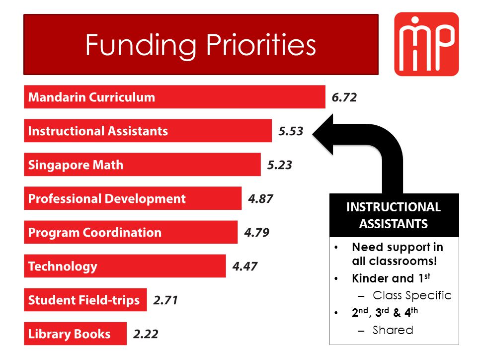 Funding Priorities Need support in all classrooms! Kinder and 1 st – Class Specific 2 nd, 3 rd & 4 th – Shared INSTRUCTIONAL ASSISTANTS
