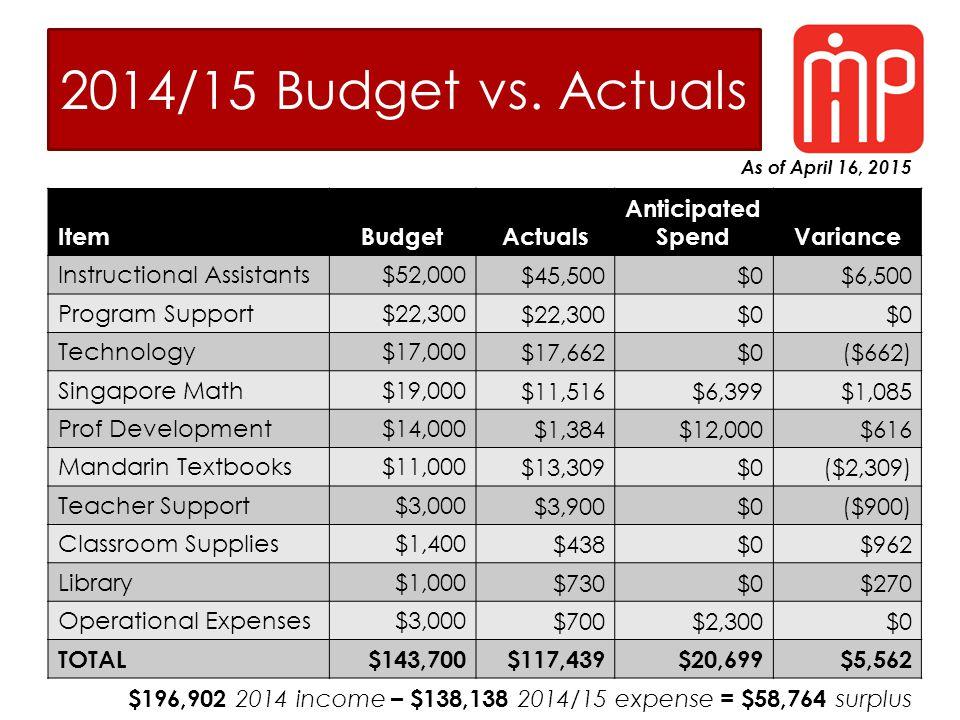 2014/15 Budget vs. Actuals As of April 16, 2015 ItemBudgetActuals Anticipated SpendVariance Instructional Assistants$52,000$45,500$0$6,500 Program Sup