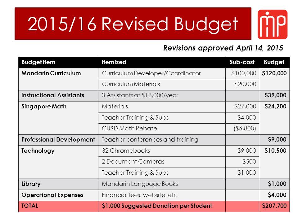 2015/16 Revised Budget Budget ItemItemizedSub-costBudget Mandarin Curriculum Curriculum Developer/Coordinator$100,000 $120,000 Curriculum Materials$20