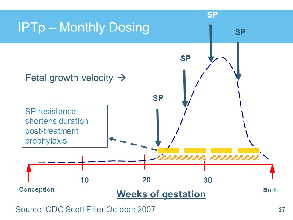 IPTp – Monthly Dosing 27 Weeks of gestation Conception Birth 20 3010 Fetal growth velocity  SP SP resistance shortens duration post-treatment prophyl