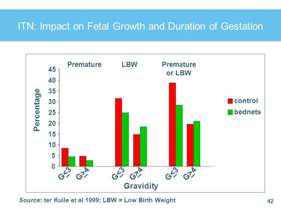 42 ITN: Impact on Fetal Growth and Duration of Gestation 0 5 10 15 20 25 30 35 40 45 G<3G<3G>4G>4G<3G<3G>4G>4G<3G<3G>4G>4 control bednets % PrematureL