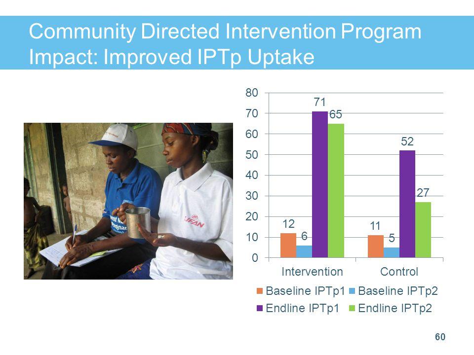 Community Directed Intervention Program Impact: Improved IPTp Uptake 60