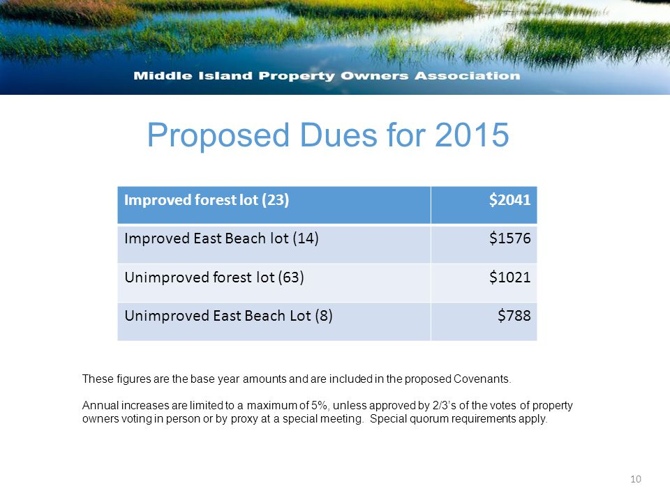 Proposed Dues for 2015 These figures are the base year amounts and are included in the proposed Covenants.