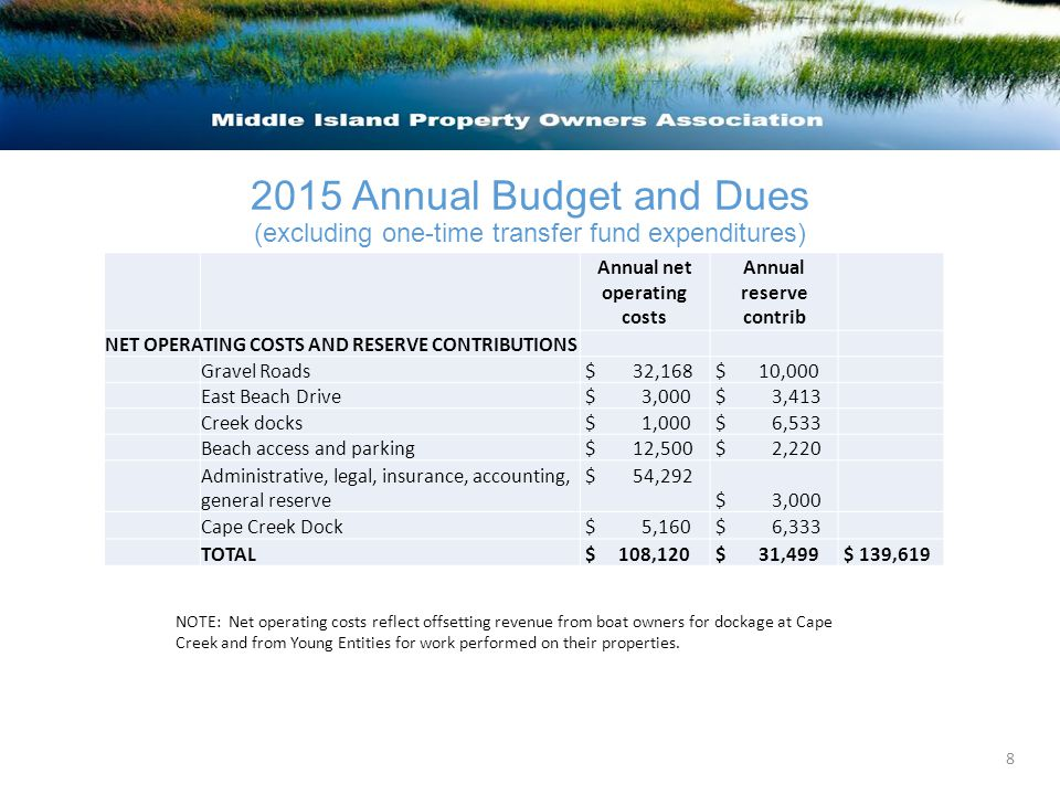 2015 Annual Budget and Dues (excluding one-time transfer fund expenditures) Annual net operating costs Annual reserve contrib NET OPERATING COSTS AND RESERVE CONTRIBUTIONS Gravel Roads $ 32,168 $ 10,000 East Beach Drive $ 3,000 $ 3,413 Creek docks $ 1,000 $ 6,533 Beach access and parking $ 12,500 $ 2,220 Administrative, legal, insurance, accounting, general reserve $ 54,292 $ 3,000 Cape Creek Dock $ 5,160 $ 6,333 TOTAL $ 108,120 $ 31,499 $ 139,619 NOTE: Net operating costs reflect offsetting revenue from boat owners for dockage at Cape Creek and from Young Entities for work performed on their properties.