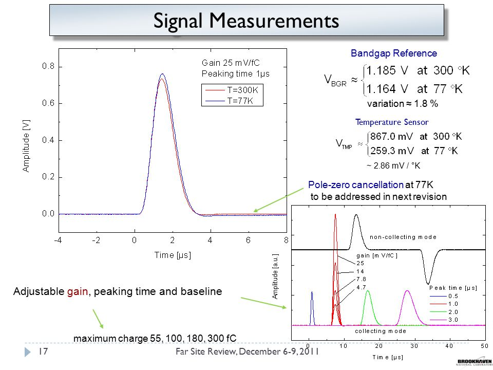 Adjustable gain, peaking time and baseline maximum charge 55, 100, 180, 300 fC Pole-zero cancellation at 77K to be addressed in next revision Bandgap Reference variation ≈ 1.8 % Temperature Sensor ~ 2.86 mV / °K Signal Measurements Far Site Review, December 6-9, 201117