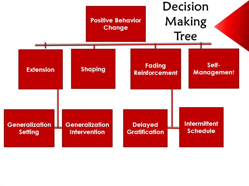 Positive Behavior Change Extension Shaping Fading Reinforcement Self- Managemen t Generalization Setting Generalization Intervention Delayed Gratification Intermittent Schedule Decision Making Tree