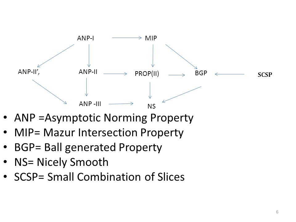 BGP MIPANP-I ANP-II', ANP-II PROP(II) ANP -III NS ANP =Asymptotic Norming Property MIP= Mazur Intersection Property BGP= Ball generated Property NS= Nicely Smooth SCSP= Small Combination of Slices 6