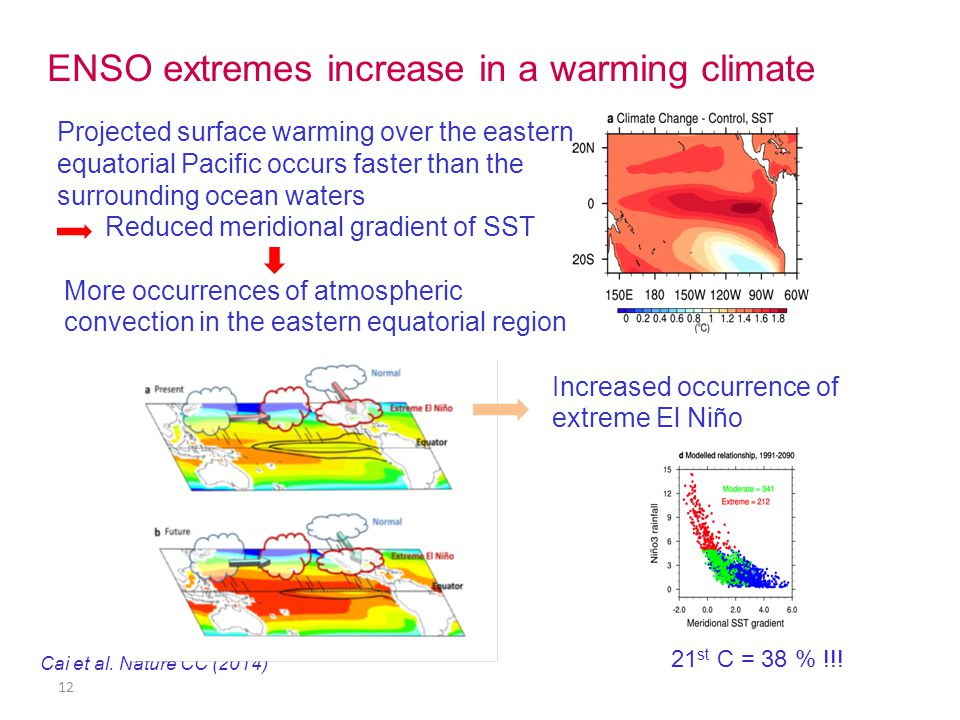 12 ENSO extremes increase in a warming climate Cai et al.