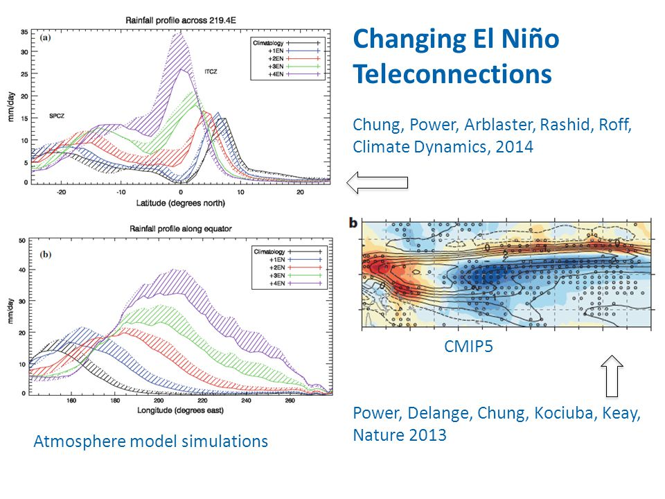 Changing El Niño Teleconnections Chung, Power, Arblaster, Rashid, Roff, Climate Dynamics, 2014 CMIP5 Power, Delange, Chung, Kociuba, Keay, Nature 2013 Atmosphere model simulations