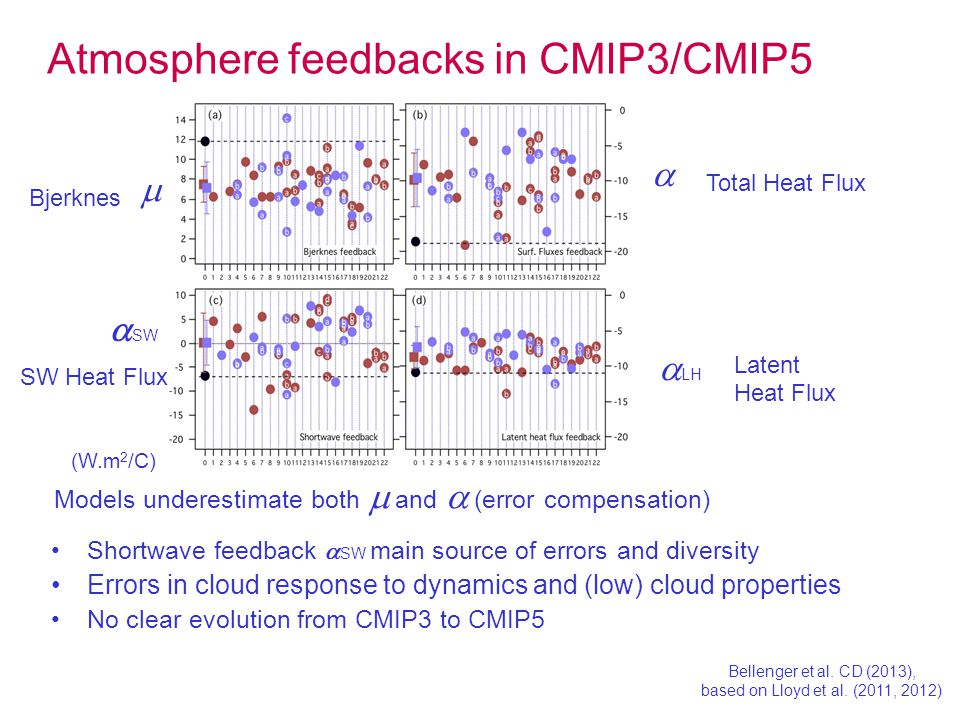 Shortwave feedback  SW main source of errors and diversity Errors in cloud response to dynamics and (low) cloud properties No clear evolution from CMIP3 to CMIP5 Atmosphere feedbacks in CMIP3/CMIP5 Models underestimate both  and  (error compensation) Bellenger et al.
