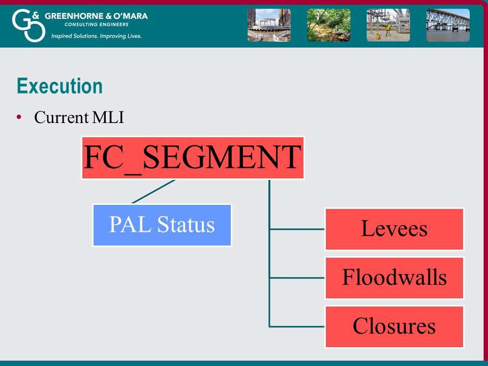 Execution Current MLI FC_SEGMENT Levees Floodwalls Closures PAL Status