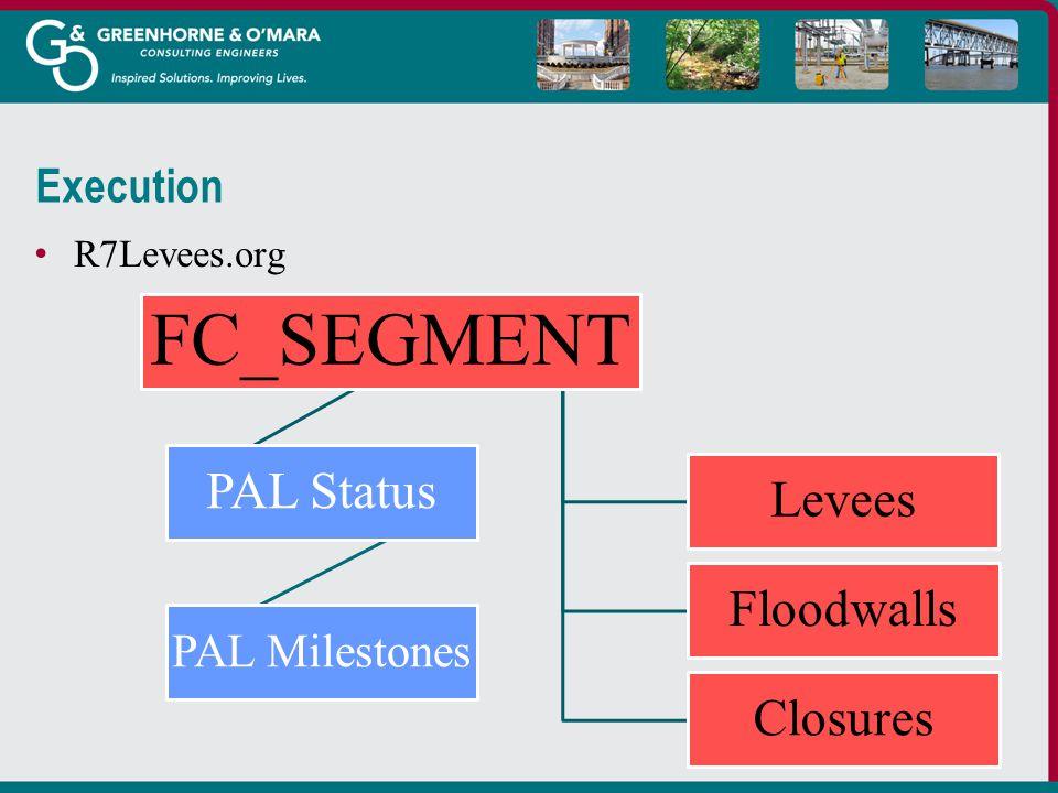 Execution R7Levees.org FC_SEGMENT Levees Floodwalls Closures PAL Status PAL Milestones