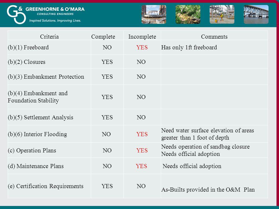 CriteriaCompleteIncompleteComments (b)(1) FreeboardNOYESHas only 1ft freeboard (b)(2) ClosuresYESNO (b)(3) Embankment ProtectionYESNO (b)(4) Embankmen