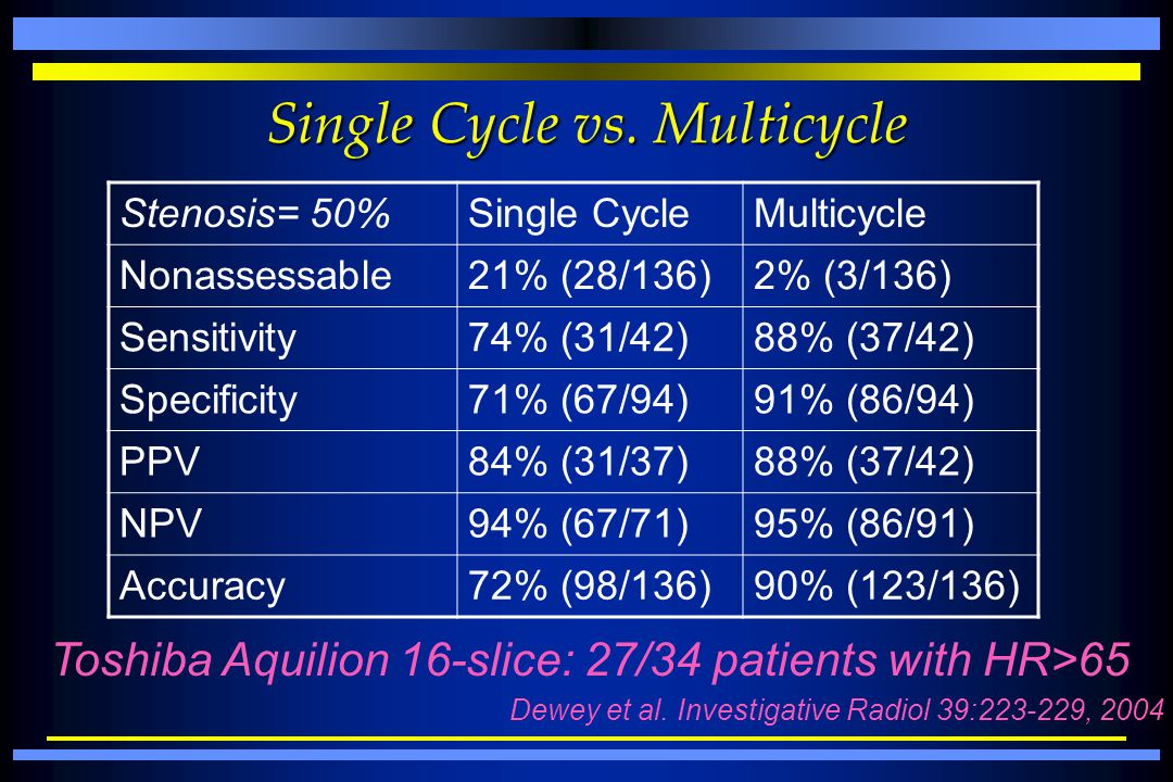 Single Cycle vs. Multicycle Stenosis= 50%Single CycleMulticycle Nonassessable21% (28/136)2% (3/136) Sensitivity74% (31/42)88% (37/42) Specificity71% (