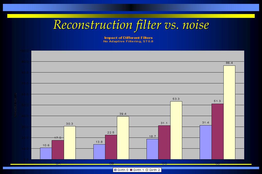 Reconstruction filter vs. noise
