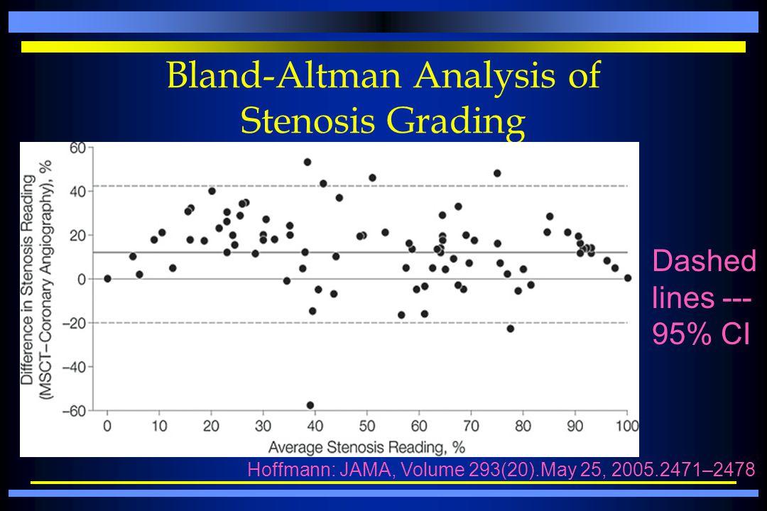 Bland-Altman Analysis of Stenosis Grading Dashed lines --- 95% CI Hoffmann: JAMA, Volume 293(20).May 25, 2005.2471–2478
