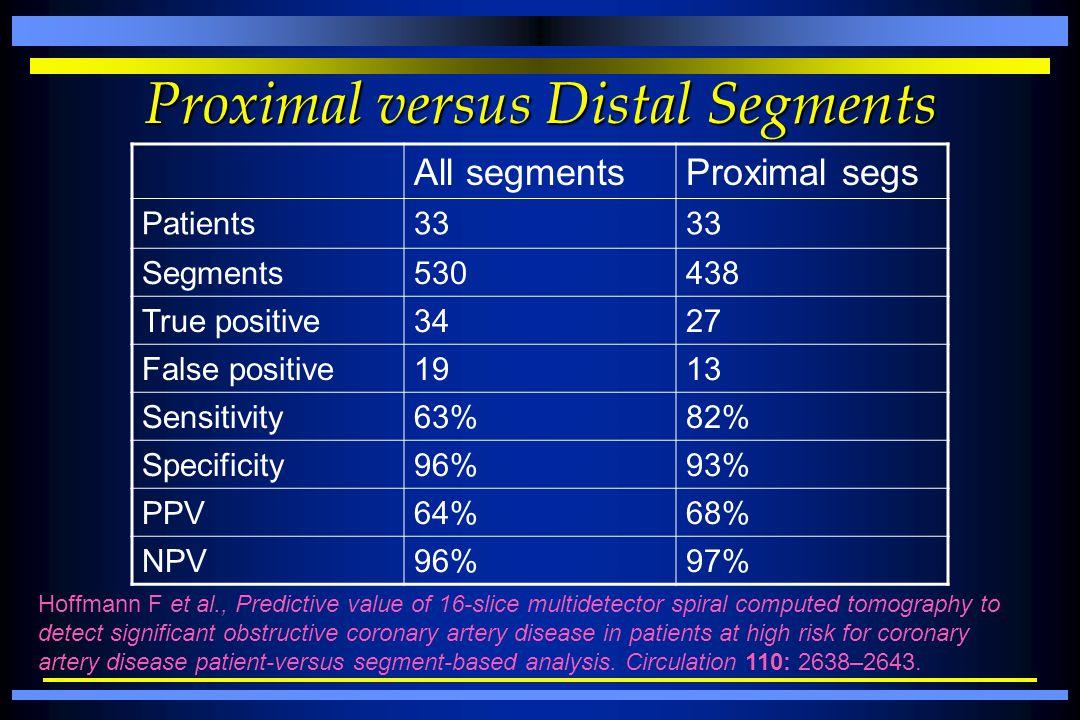 Proximal versus Distal Segments All segmentsProximal segs Patients33 Segments530438 True positive3427 False positive1913 Sensitivity63%82% Specificity