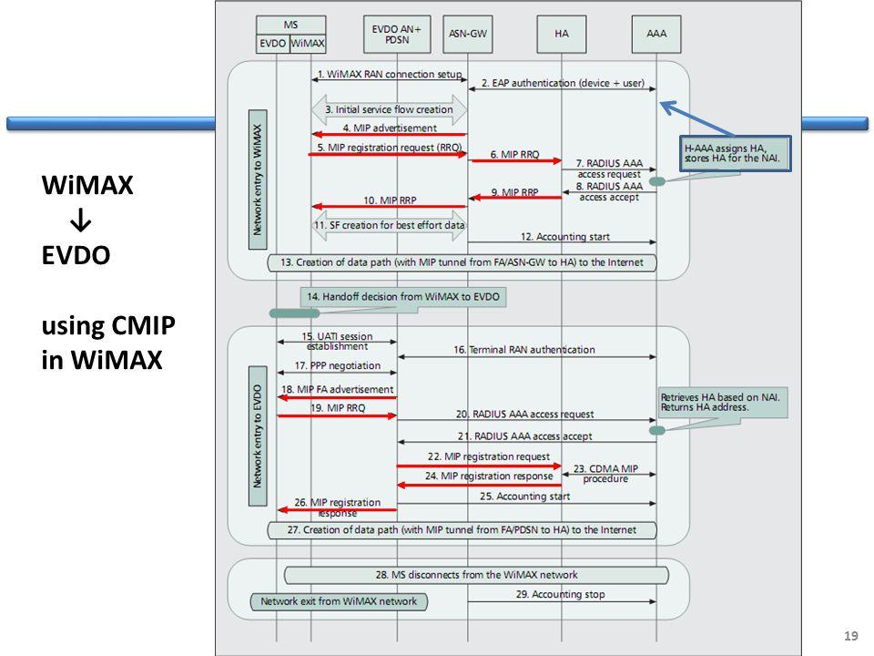 19 WiMAX ↓ EVDO using CMIP in WiMAX