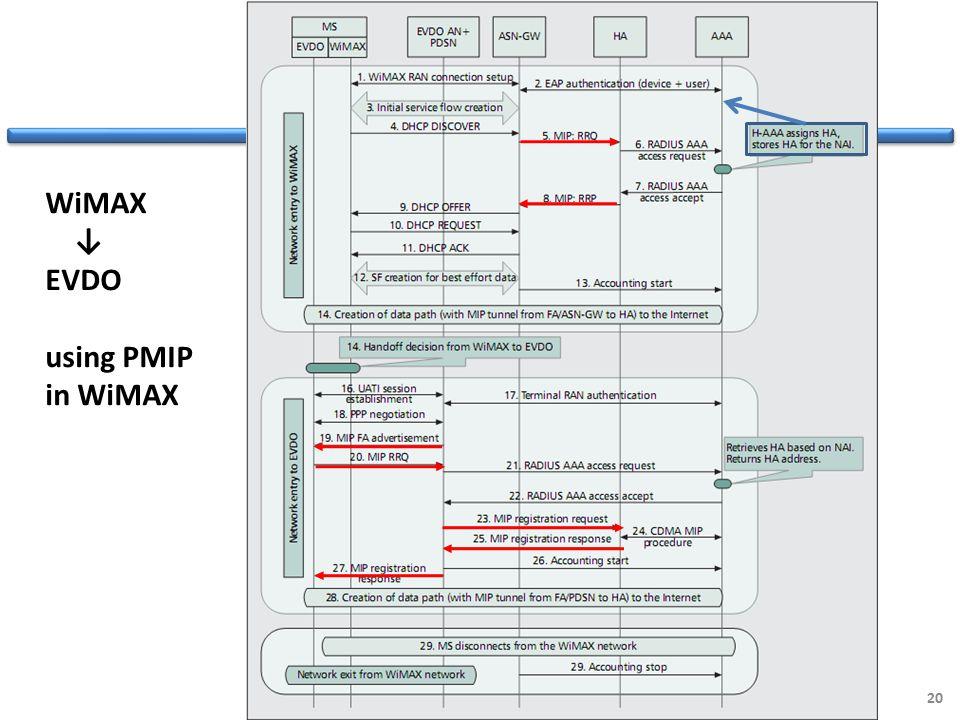 20 WiMAX ↓ EVDO using PMIP in WiMAX