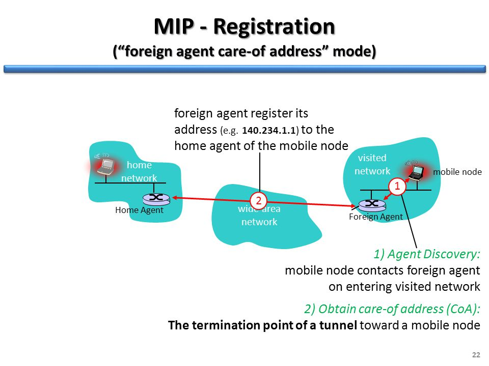 22 wide area network MIP - Registration ( foreign agent care-of address mode) Foreign Agent 1 1) Agent Discovery: mobile node contacts foreign agent on entering visited network 2) Obtain care-of address (CoA): The termination point of a tunnel toward a mobile node mobile node 2 foreign agent register its address (e.g.