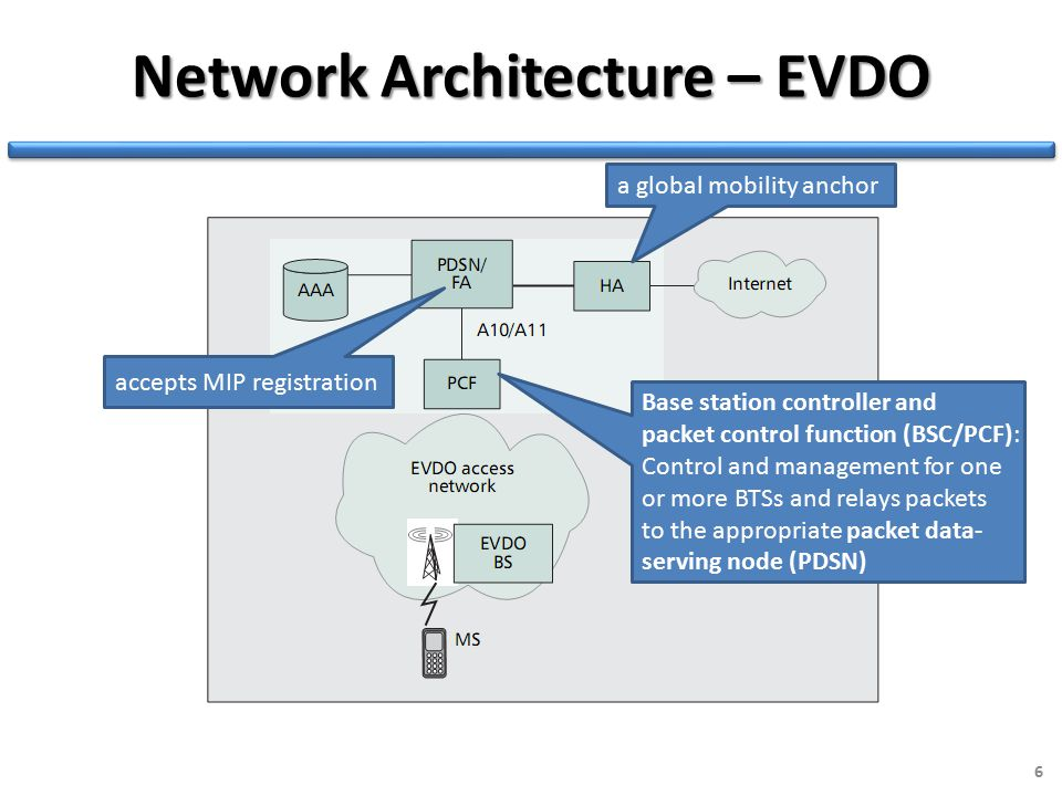 Network Architecture – EVDO 6 a global mobility anchor Base station controller and packet control function (BSC/PCF): Control and management for one or more BTSs and relays packets to the appropriate packet data- serving node (PDSN) accepts MIP registration