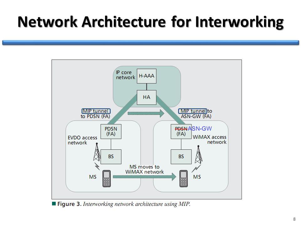 Network Architecture for Interworking 8