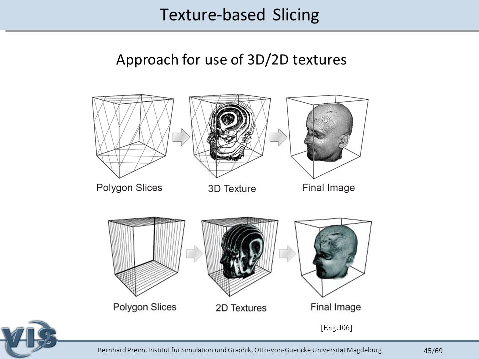 Bernhard Preim, Institut für Simulation und Graphik, Otto-von-Guericke Universität Magdeburg 45/69 Texture-based Slicing Approach for use of 3D/2D textures [Engel06]