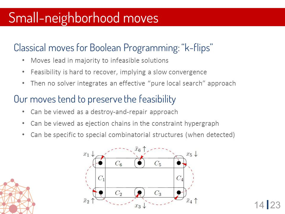 1423 Classical moves for Boolean Programming: k-flips Moves lead in majority to infeasible solutions Feasibility is hard to recover, implying a slow convergence Then no solver integrates an effective pure local search approach Our moves tend to preserve the feasibility Can be viewed as a destroy-and-repair approach Can be viewed as ejection chains in the constraint hypergraph Can be specific to special combinatorial structures (when detected) Small-neighborhood moves