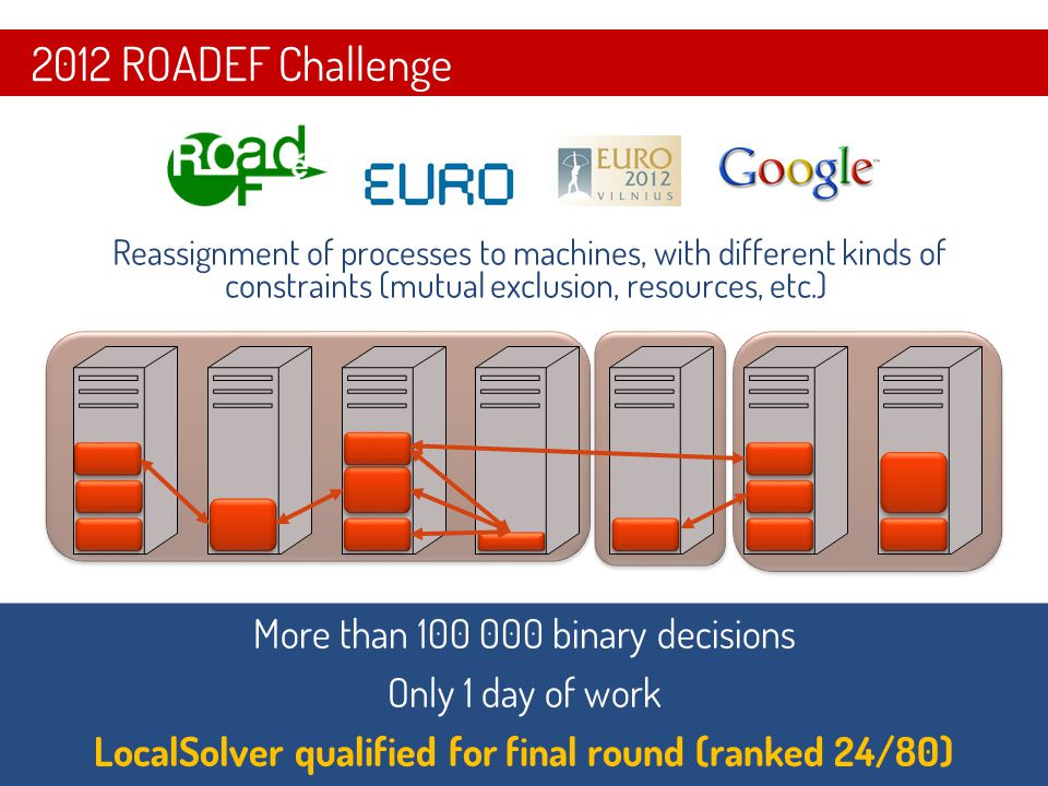 1923  Reassignment of processes to machines, with different kinds of constraints (mutual exclusion, resources, etc.) 2012 ROADEF Challenge More than 100 000 binary decisions Only 1 day of work LocalSolver qualified for final round (ranked 24/80) More than 100 000 binary decisions Only 1 day of work LocalSolver qualified for final round (ranked 24/80)