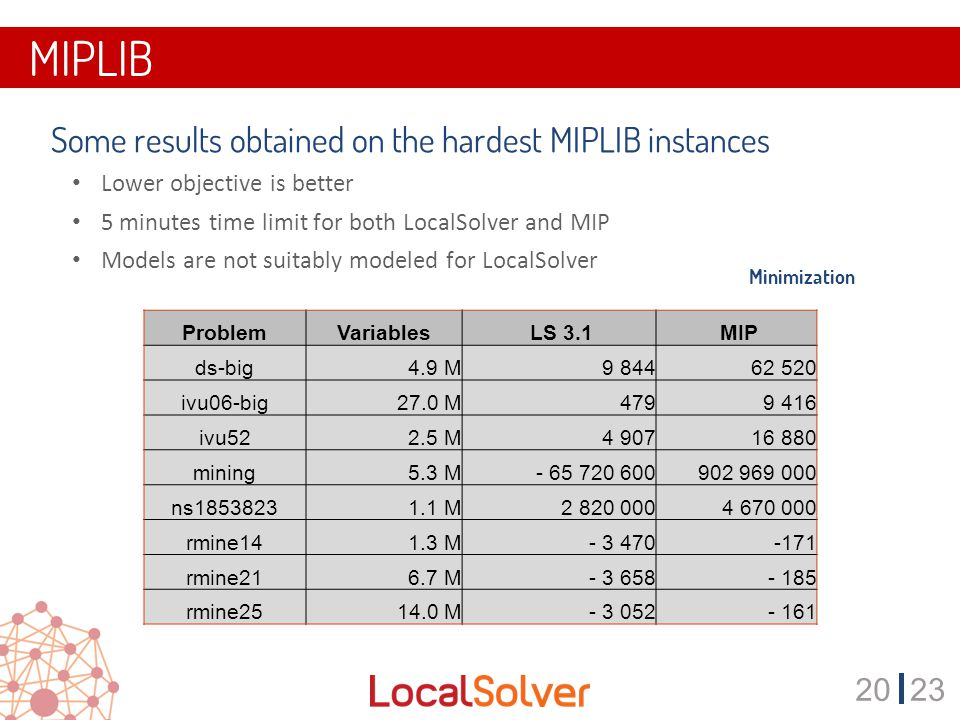 2023 MIPLIB  Some results obtained on the hardest MIPLIB instances Lower objective is better 5 minutes time limit for both LocalSolver and MIP Models are not suitably modeled for LocalSolver ProblemVariables LS 3.1 MIP ds-big 4.9 M9 84462 520 ivu06-big27.0 M479 9 416 ivu52 2.5 M 4 907 16 880 mining5.3 M- 65 720 600 902 969 000 ns18538231.1 M 2 820 000 4 670 000 rmine141.3 M- 3 470-171 rmine216.7 M- 3 658- 185 rmine2514.0 M- 3 052- 161 Minimization