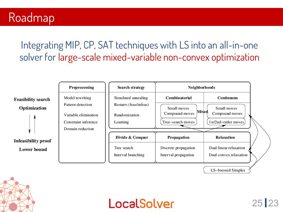 2523 Roadmap Integrating MIP, CP, SAT techniques with LS into an all-in-one solver for large-scale mixed-variable non-convex optimization