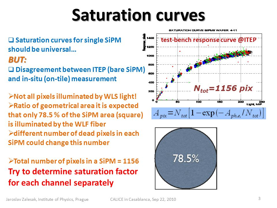 Conclusion Jaroslav Zalesak, Institute of Physics, PragueCALICE in Casablanca, Sep 22, 2010 14  Analysis gives results for single SiPM saturation curves over all available calibration runs from TB at CERN & FNAL 2007-09  Performance is improved with averaging of the results over all runs from both periods up to 6360 (84%) ch.