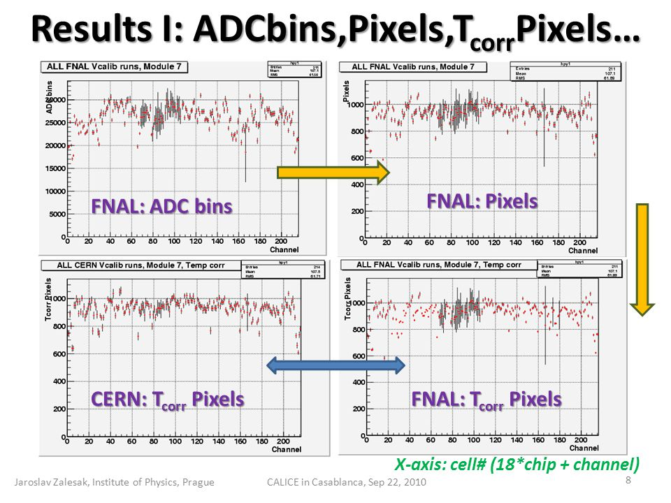 Results I: ADCbins,Pixels,T corr Pixels… Jaroslav Zalesak, Institute of Physics, PragueCALICE in Casablanca, Sep 22, 2010 8 FNAL: ADC bins FNAL: Pixels FNAL: T corr Pixels CERN: T corr Pixels X-axis: cell# (18*chip + channel)