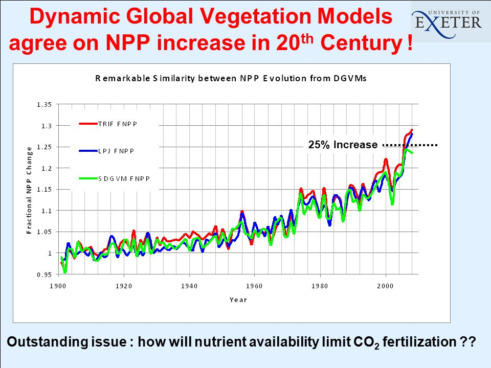 Dynamic Global Vegetation Models agree on NPP increase in 20 th Century ! Outstanding issue : how will nutrient availability limit CO 2 fertilization