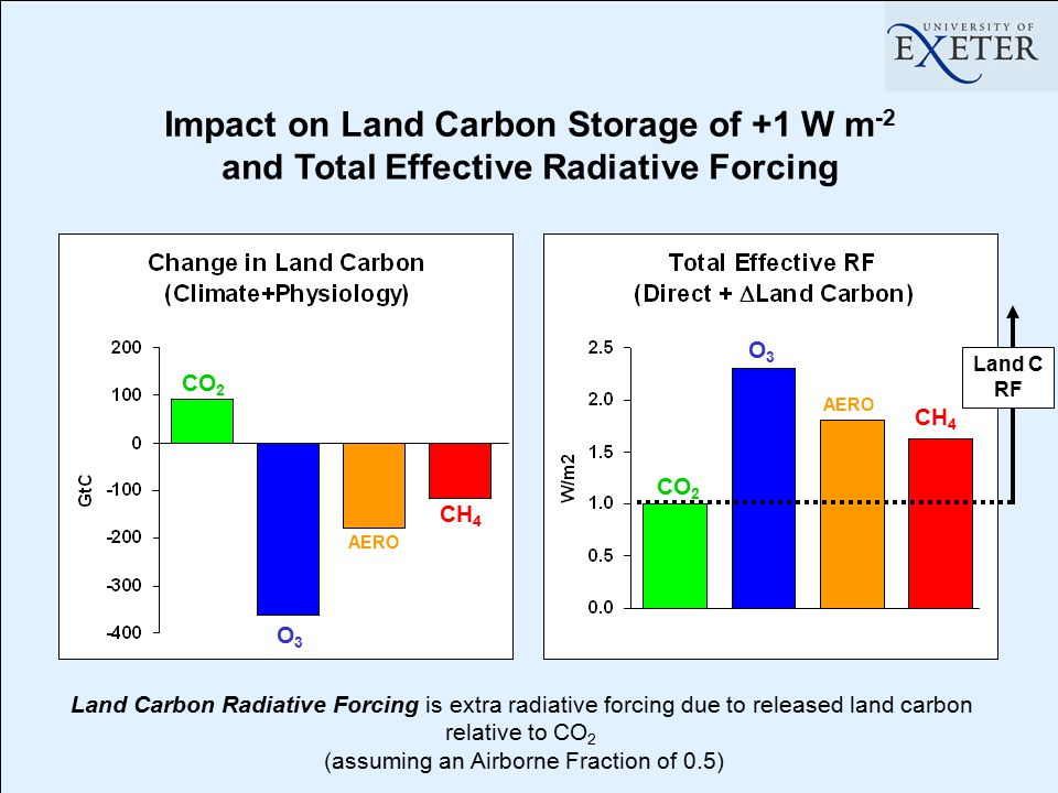 Impact on Land Carbon Storage of +1 W m -2 CO 2 O3O3 AERO CH 4 CO 2 O3O3 AERO CH 4 Land Carbon Radiative Forcing is extra radiative forcing due to rel