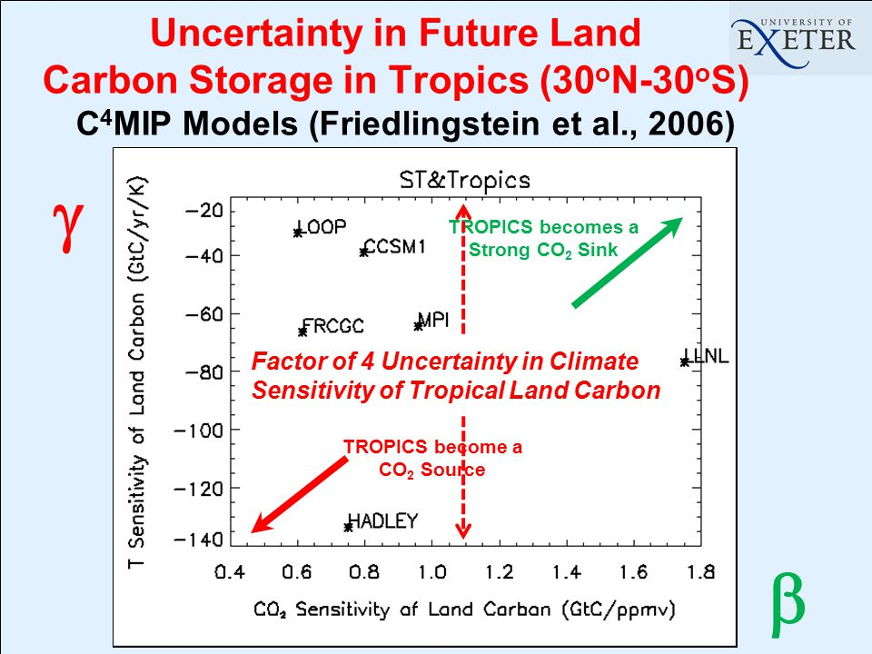 Uncertainty in Future Land Carbon Storage in Tropics (30 o N-30 o S) C 4 MIP Models (Friedlingstein et al., 2006) TROPICS become a CO 2 Source TROPICS