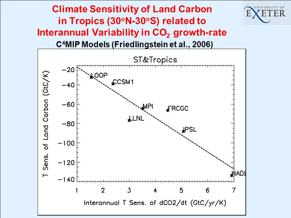 Climate Sensitivity of Land Carbon in Tropics (30 o N-30 o S) related to Interannual Variability in CO 2 growth-rate C 4 MIP Models (Friedlingstein et