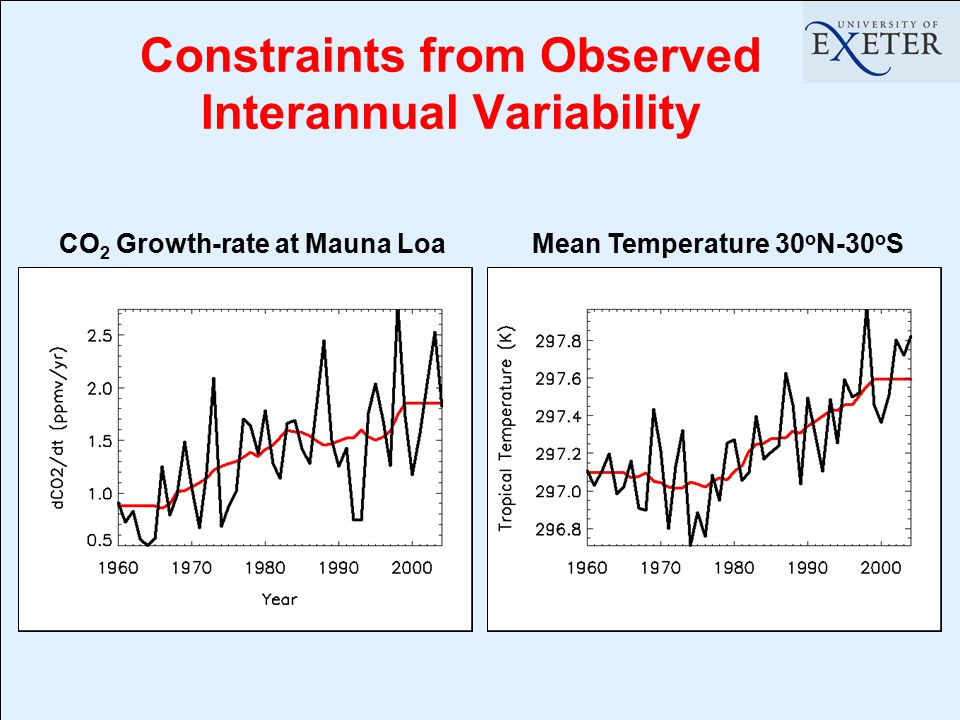 Constraints from Observed Interannual Variability CO 2 Growth-rate at Mauna Loa Mean Temperature 30 o N-30 o S
